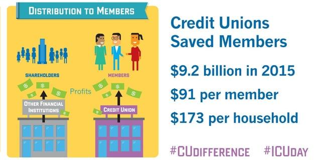 2016-ICU-Day-CUs-Saved-Members.jpg