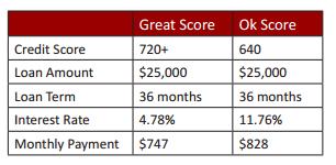 credit scores cars.png